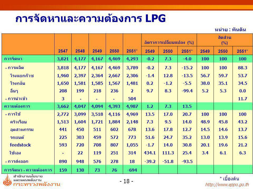 http://www.eppo.go.th - 18 - การจัดหาและความต้องการ LPG หน่วย : พันตัน * เบื้องต้น 25472548254925502551* อัตราการเปลี่ยนแปลง (%) สัดส่วน (%) 254925502