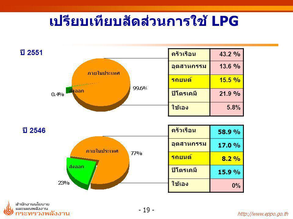 http://www.eppo.go.th - 19 - เปรียบเทียบสัดส่วนการใช้ LPG ครัวเรือน43.2 % อุตสาหกรรม13.6 % รถยนต์ 15.5 % ปิโตรเคมี21.9 % ใช้เอง5.8% ภายในประเทศ ส่งออก