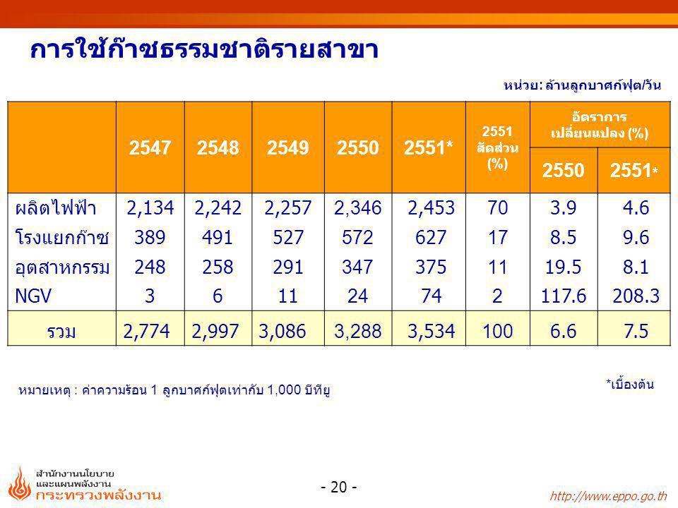 http://www.eppo.go.th - 20 - 25472548254925502551* 2551 สัดส่วน (%) อัตราการ เปลี่ยนแปลง (%) 25502551 * ผลิตไฟฟ้า2,1342,2422,2572,346 2,453703.9 4.6 โ
