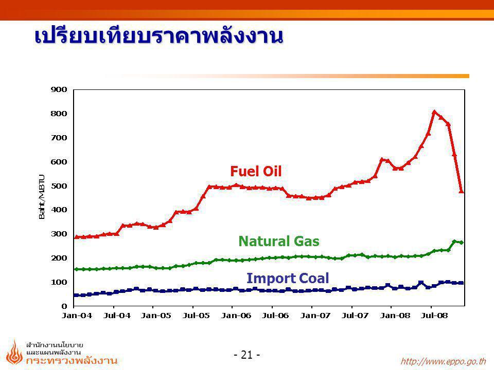 http://www.eppo.go.th - 21 - เปรียบเทียบราคาพลังงาน Fuel Oil Natural Gas Import Coal