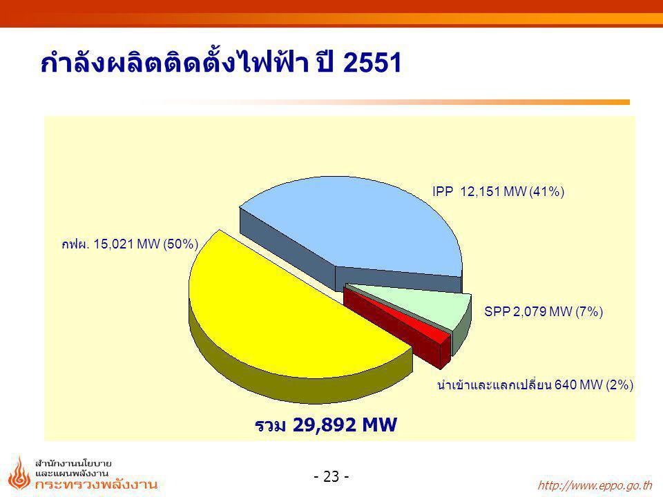 http://www.eppo.go.th - 23 - กำลังผลิตติดตั้งไฟฟ้า ปี 2551 กฟผ. 15,021 MW (50%) IPP 12,151 MW (41%) นำเข้าและแลกเปลี่ยน 640 MW (2%) SPP 2,079 MW (7%)