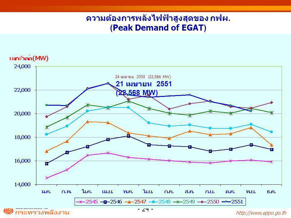 http://www.eppo.go.th - 24 - ความต้องการพลังไฟฟ้าสูงสุดของ กฟผ. (Peak Demand of EGAT) 24 เมษายน 2550 (22,586 MW) 21 เมษายน 2551 (22,568 MW)