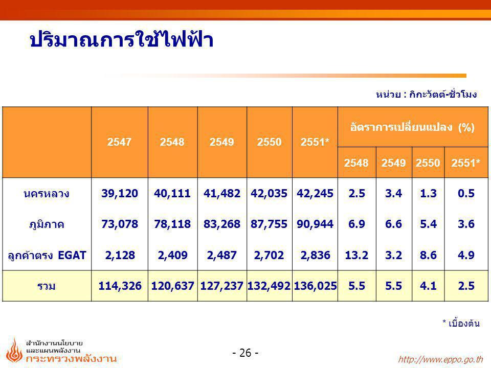 http://www.eppo.go.th - 26 - ปริมาณการใช้ไฟฟ้า 25472548254925502551* อัตราการเปลี่ยนแปลง (%) 2548254925502551* นครหลวง39,12040,11141,48242,03542,2452.