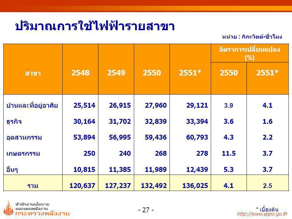 http://www.eppo.go.th - 27 - ปริมาณการใช้ไฟฟ้ารายสาขา หน่วย : กิกะวัตต์ - ชั่วโมง * เบื้องต้น อัตราการเปลี่ยนแปลง (%) สาขา 2548254925502551*25502551*