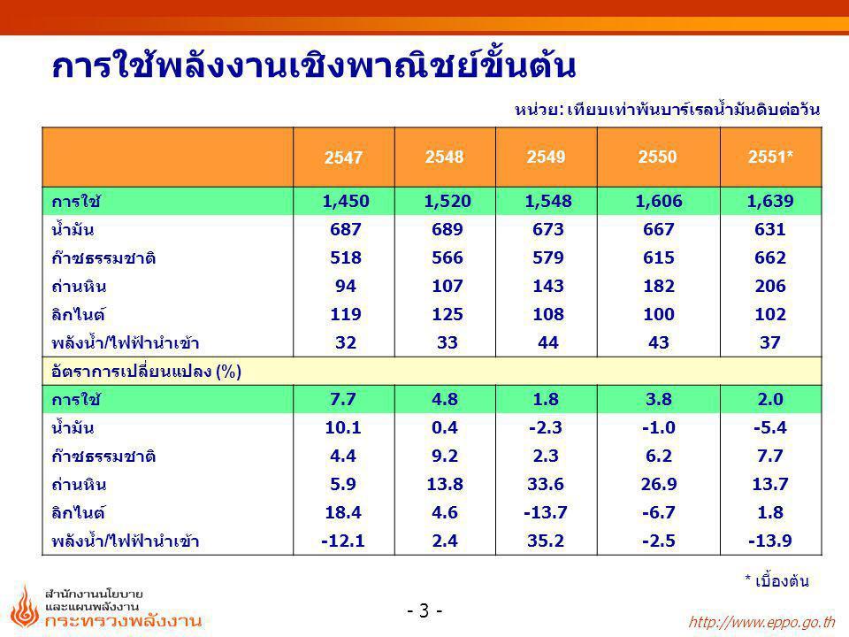 http://www.eppo.go.th - 3 - การใช้พลังงานเชิงพาณิชย์ขั้นต้น 2547 2548254925502551* การใช้ 1,450 1,520 1,5481,6061,639 น้ำมัน 687 689 673667631 ก๊าซธรร