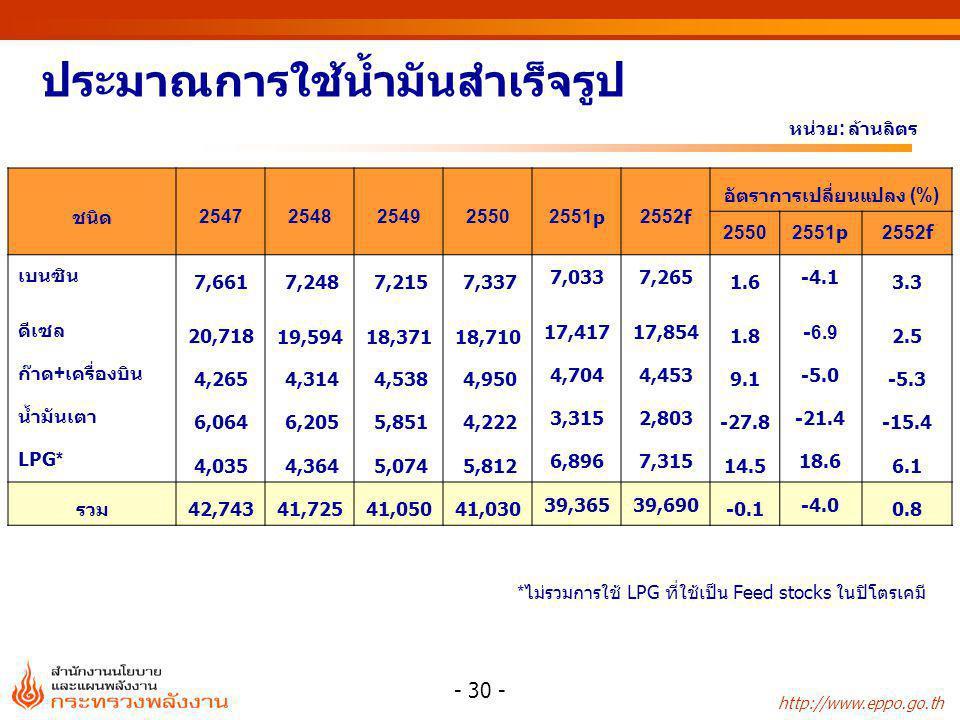 http://www.eppo.go.th - 30 - ชนิด25472548254925502551p2552f อัตราการเปลี่ยนแปลง (%) 2550 2551p2552f เบนซิน 7,661 7,248 7,215 7,337 7,0337,265 1.6 -4.1