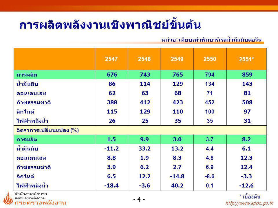 http://www.eppo.go.th - 15 - การใช้น้ำมันเบนซิน 61% 60%62% 39% 31% 20% 16% 1% 9% 18% 23% 60% 40% 0.05% 40% 5% 55%