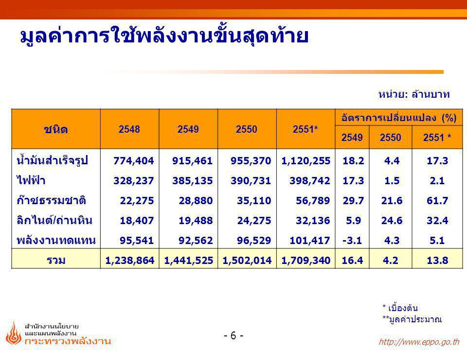 http://www.eppo.go.th - 6 - มูลค่าการใช้พลังงานขั้นสุดท้าย หน่วย : ล้านบาท * เบื้องต้น ** มูลค่าประมาณ ชนิด 2548254925502551* อัตราการเปลี่ยนแปลง (%) 254925502551 * น้ำมันสำเร็จรูป 774,404915,461955,3701,120,255 18.2 4.417.3 ไฟฟ้า 328,237385,135390,731398,742 17.3 1.52.1 ก๊าซธรรมชาติ 22,27528,88035,11056,789 29.7 21.661.7 ลิกไนต์/ถ่านหิน 18,40719,48824,27532,136 5.9 24.632.4 พลังงานทดแทน 95,54192,56296,529101,417-3.1 4.35.1 รวม 1,238,8641,441,5251,502,0141,709,34016.44.213.8