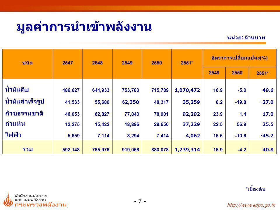 http://www.eppo.go.th - 7 - มูลค่าการนำเข้าพลังงาน หน่วย : ล้านบาท * เบื้องต้น ชนิด25472548254925502551* อัตราการเปลี่ยนแปลง(%) 254925502551* น้ำมันดิ