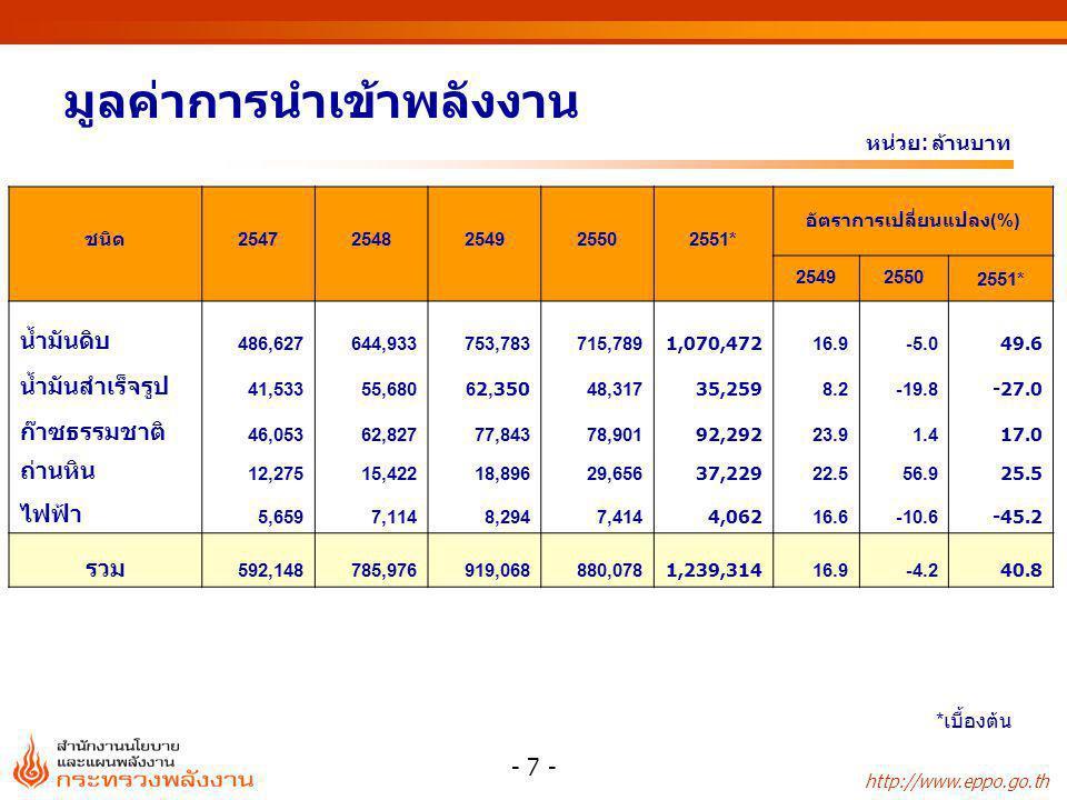 http://www.eppo.go.th - 8 - มูลค่าการส่งออกพลังงาน * เบื้องต้น หน่วย : ล้านบาท ชนิด2548254925502551* อัตราการเปลี่ยนแปลง ( %) 254925502551* น้ำมันดิบ 52,85856,83545,81267,300 7.5-19.446.9 น้ำมันสำเร็จรูป 111,534160,926159,077279,258 44.3-1.175.5 ไฟฟ้า 1,3251,7302,1072,056 30.521.8-2.4 รวม 165,718219,491206,995348,614 32.4-5.768.4
