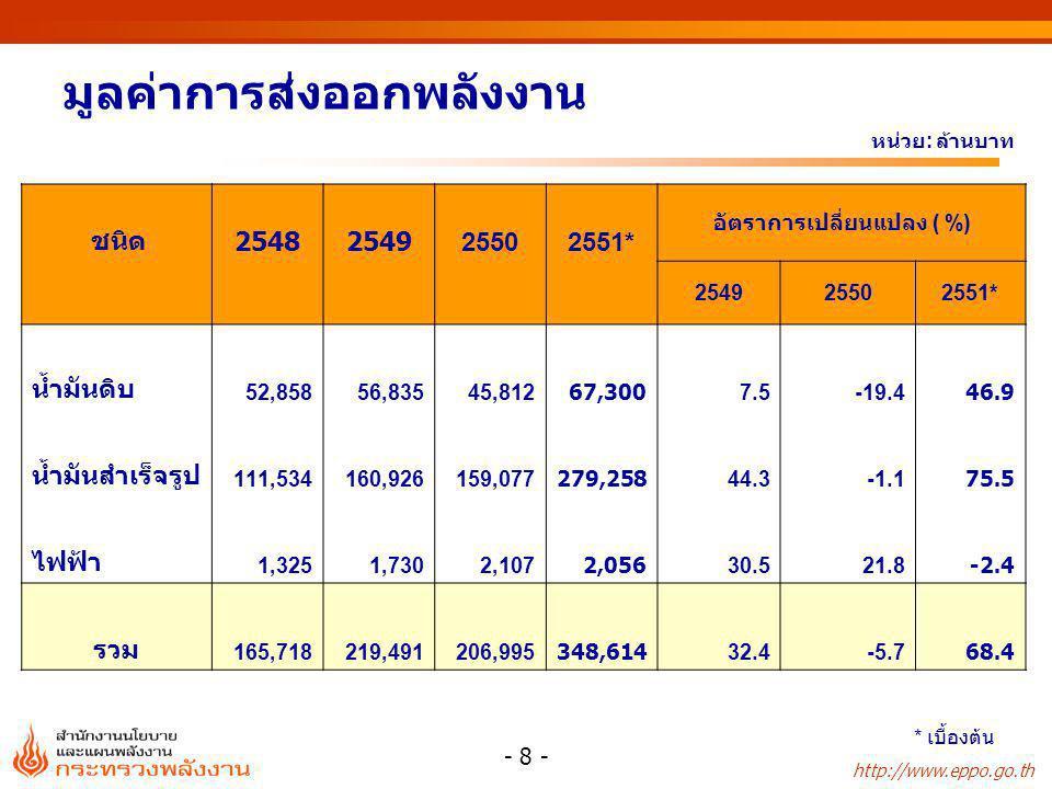 http://www.eppo.go.th - 9 - มูลค่านำเข้าพลังงานสุทธิ หน่วย : ล้านบาท ชนิด 25472548254925502551*Δ(%) น้ำมันดิบ452,744592,075696,948669,9771,003,17249.7 น้ำมันสำเร็จรูป-44,925-55,854-100,673-110,760-243,999120.3 ก๊าซธรรมชาติ46,05362,82777,84378,90192,29217.0 ถ่านหิน12,27515,42218,89629,65637,22925.5 ไฟฟ้า5,0135,7896,5645,3072,006-62.2 รวม471,160620,259699,578673,081890,70032.3 * เบื้องต้น