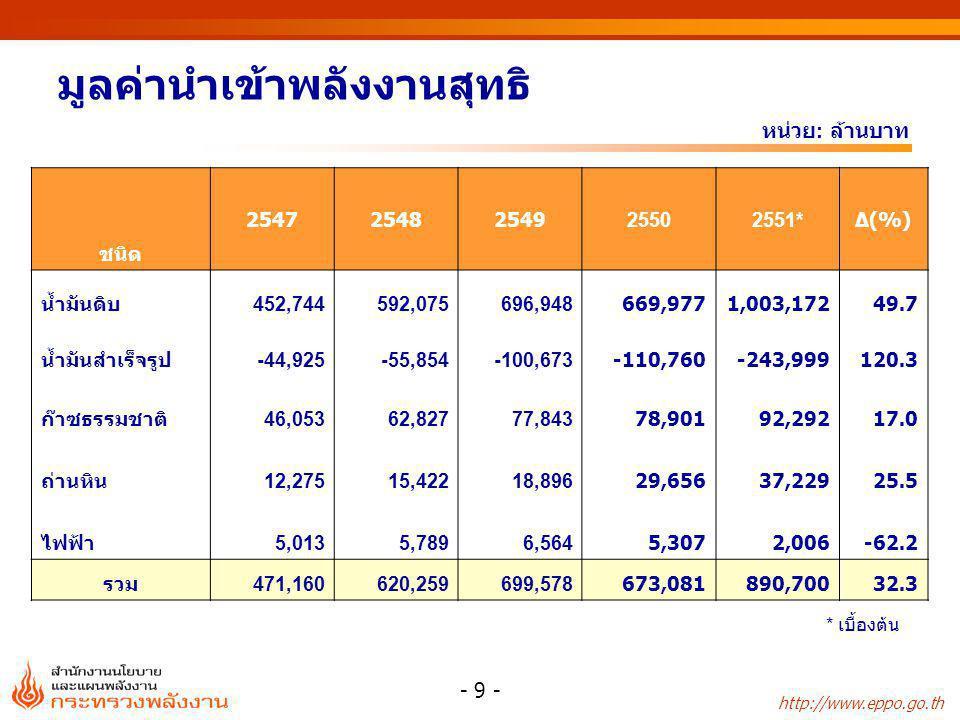 http://www.eppo.go.th - 9 - มูลค่านำเข้าพลังงานสุทธิ หน่วย : ล้านบาท ชนิด 25472548254925502551*Δ(%) น้ำมันดิบ452,744592,075696,948669,9771,003,17249.7