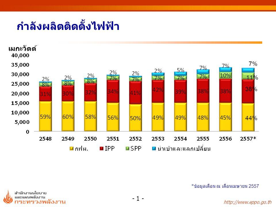 http://www.eppo.go.th กำลังผลิตติดตั้งไฟฟ้า ณ เดือนเมษายน 2557 - 2 - IPP (12,742 MW) IPP EGAT นำเข้าและแลกเปลี่ยน SPP (2,404 MW) (3,525 MW) (14,708 MW) (12,742 MW) รวมทั้งสิ้น 33,379MW