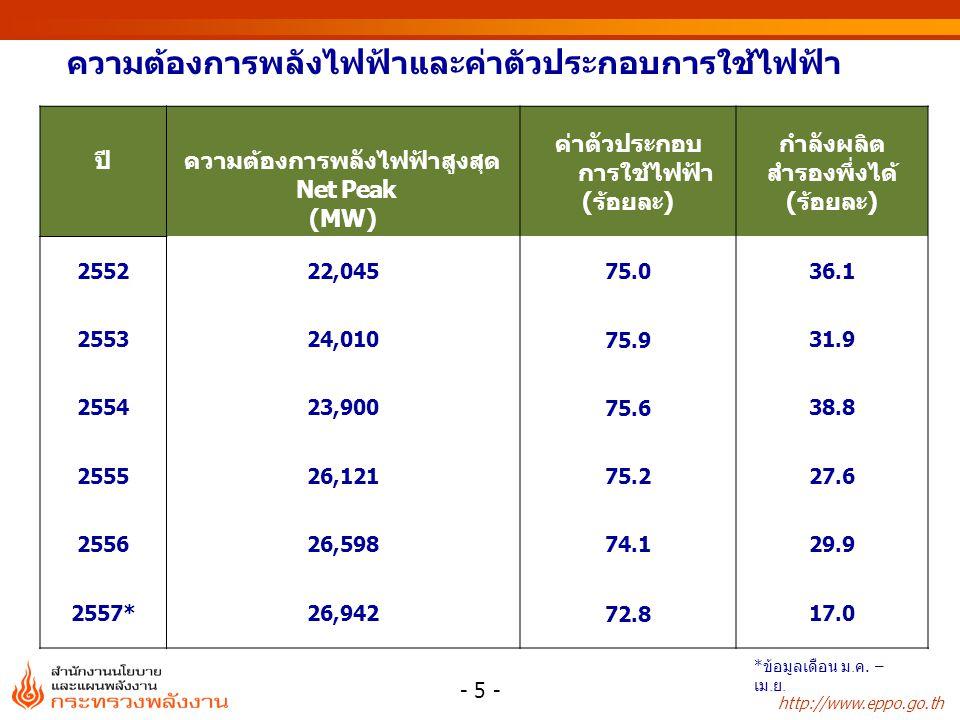http://www.eppo.go.th ความต้องการพลังไฟฟ้าและค่าตัวประกอบการใช้ไฟฟ้า ปีความต้องการพลังไฟฟ้าสูงสุด Net Peak (MW) ค่าตัวประกอบ การใช้ไฟฟ้า (ร้อยละ) กำลั