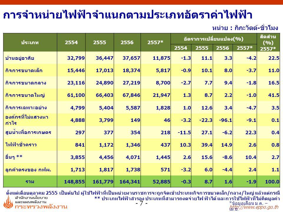 http://www.eppo.go.th ปริมาณการใช้ไฟฟ้ารายสาขา หน่วย : กิกะวัตต์-ชั่วโมง - 8 - ตั้งแต่เดือนตุลาคม 2555 เป็นต้นไป ผู้ใช้ไฟฟ้าที่เป็นหน่วยงานราชการจะถูกจัดเข้าประเภทธุรกิจ/กิจการขนาดเล็ก แล้วแต่กรณี ** ไฟฟ้าชั่วคราว และอื่นๆ ประเภท2554255525562557* อัตราการเปลี่ยนแปลง(%) สัดส่วน (%) 2557* 255525562557* ครัวเรือน32,79936,44737,65711,87511.13.3-4.222.5 กิจการขนาดเล็ก15,44617,01318,3745,81710.18.0-3.711.0 ธุรกิจ23,66027,08830,4239,67514.512.3-2.918.3 อุตสาหกรรม67,94272,33672,53623,5966.50.3-0.544.6 องค์กรที่ไม่แสวงหากำไร4,8883,79914946-22.3-96.1-9.10.1 เกษตรกรรม29737735421827.1-6.222.30.4 การใช้ไฟฟ้า ที่ไม่คิดมูลค่า 2,1682,1912,3798111.18.66.21.5 อื่นๆ**1,6552,5272,4798461.1-2.36.51.6 รวม 148,855161,779164,34152,8858.71.6-1.9100.0 * ข้อมูลเดือน ม.