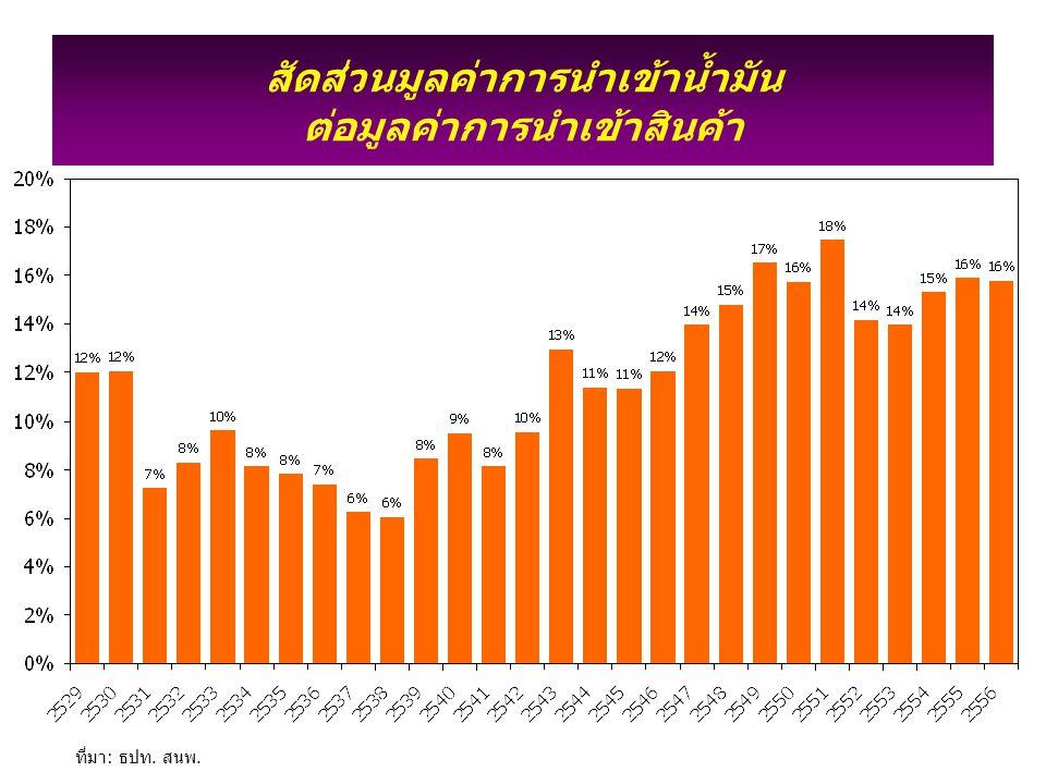 สัดส่วนมูลค่าการนำเข้าพลังงาน ต่อผลิตภัณฑ์มวลรวมประชาชาติ(ณ ราคาตลาด) ที่มา: สศช. สนพ.
