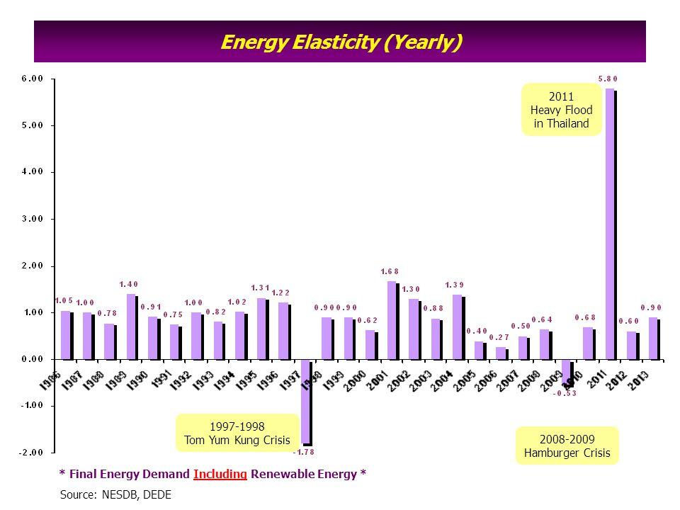 Energy Elasticity (Moving AVG.