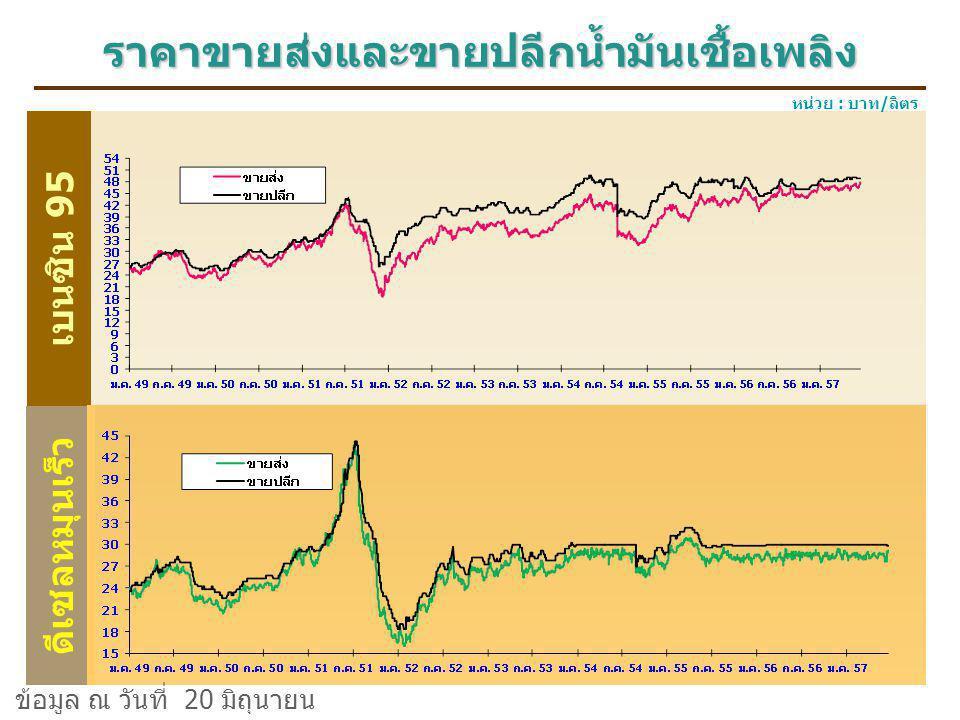 ราคาขายส่งและขายปลีกน้ำมันเชื้อเพลิง เบนซิน 95 ดีเซลหมุนเร็ว หน่วย : บาท/ลิตร ข้อมูล ณ วันที่ 20 มิถุนายน 2557