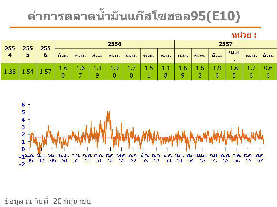 ค่าการตลาดน้ำมันแก๊สโซฮอล 91 หน่วย : บาท/ลิตร 255 4 255 5 255 6 2557 มิ.