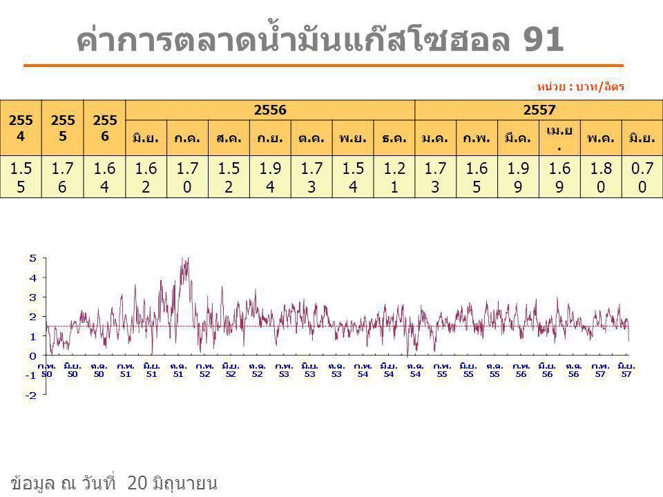 ค่าการตลาดน้ำมันเบนซิน 91 หน่วย : บาท/ลิตร 255 4 255 5 2556 มี.