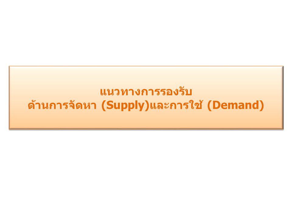 แนวทางการรองรับ ด้านการจัดหา (Supply) และการใช้ (Demand) แนวทางการรองรับ ด้านการจัดหา (Supply) และการใช้ (Demand)