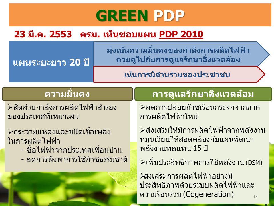 GREEN PDP แผนระยะยาว 20 ปี  สัดส่วนกำลังการผลิตไฟฟ้าสำรอง ของประเทศที่เหมาะสม  กระจายแหล่งและชนิดเชื้อเพลิง ในการผลิตไฟฟ้า - ซื้อไฟฟ้าจากประเทศเพื่อนบ้าน - ลดการพึ่งพาการใช้ก๊าซธรรมชาติ  ลดการปล่อยก๊าซเรือนกระจกจากภาค การผลิตไฟฟ้าใหม่  ส่งเสริมให้มีการผลิตไฟฟ้าจากพลังงาน หมุนเวียนให้สอดคล้องกับแผนพัฒนา พลังงานทดแทน 15 ปี  เพิ่มประสิทธิภาพการใช้พลังงาน (DSM)  ส่งเสริมการผลิตไฟฟ้าอย่างมี ประสิทธิภาพด้วยระบบผลิตไฟฟ้าและ ความร้อนร่วม (Cogeneration) 15 23 มี.ค.