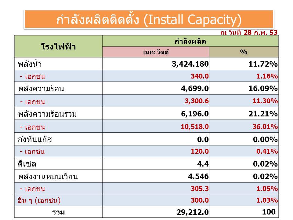 กำลังผลิตติดตั้ง (Install Capacity) โรงไฟฟ้า กำลังผลิต เมกะวัตต์% พลังน้ำ 3,424.18011.72% - เอกชน 340.01.16% พลังความร้อน 4,699.016.09% - เอกชน 3,300.611.30% พลังความร้อนร่วม 6,196.021.21% - เอกชน 10,518.036.01% กังหันแก๊ส 0.00.00% - เอกชน 120.00.41% ดีเซล 4.40.02% พลังงานหมุนเวียน 4.5460.02% - เอกชน 305.31.05% อื่น ๆ (เอกชน) 300.01.03% รวม 29,212.0 100 ณ วันที่ 28 ก.พ.