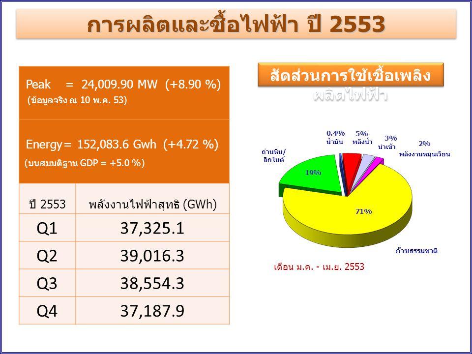การผลิตและซื้อไฟฟ้า ปี 2553 Peak = 24,009.90 MW (+8.90 %) (ข้อมูลจริง ณ 10 พ.ค.