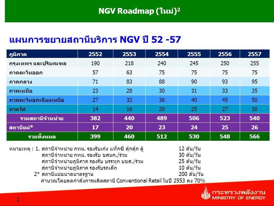 แผนการขยายสถานีบริการ NGV ปี 52 -57 ภูมิภาค255225532554255525562557 กรุงเทพฯ และปริมณฑล190218240245250255 ภาคตะวันออก576375 ภาคกลาง718388909395 ภาคเหน
