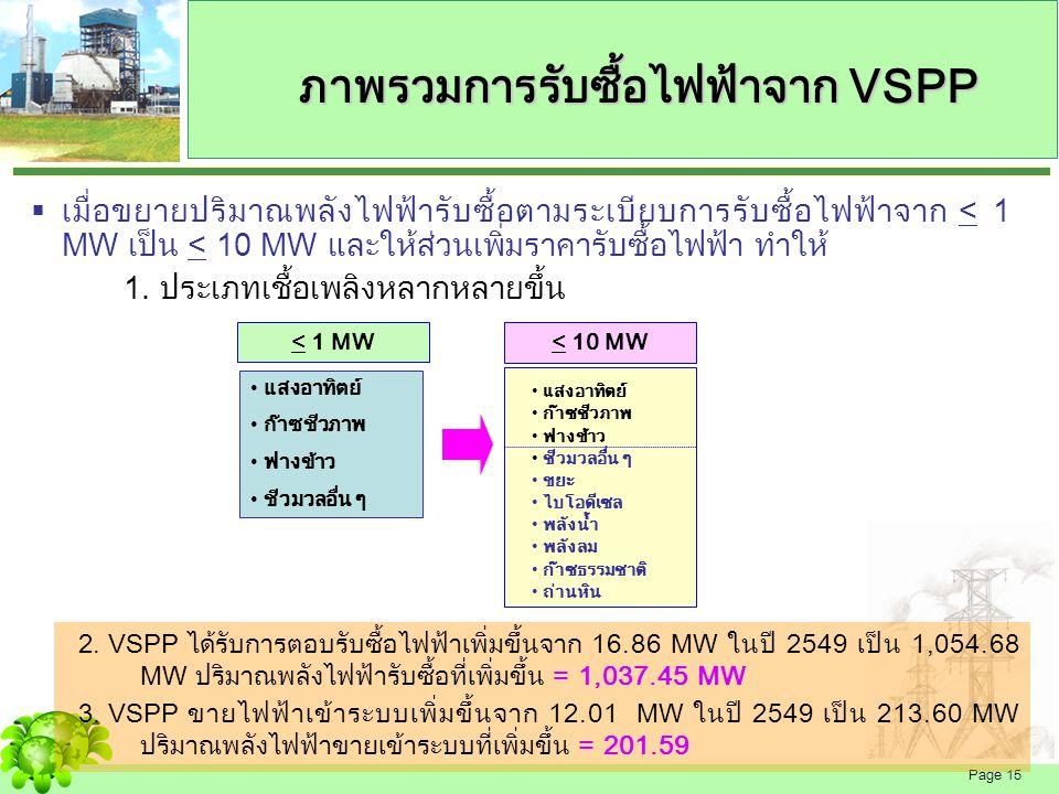 Page 16  VSPP ที่ทำสัญญาเสนอขายไฟฟ้า >1 MW ขึ้นไป ปริมาณพลังงานไฟฟ้าที่นำมาคำนวณจะถูกหัก ออก 2% ของปริมาณพลังงานไฟฟ้าส่วนที่ขาย เพื่อเป็นค่าดำเนินการโครงการรับซื้อไฟฟ้าจาก VSPP ของการไฟฟ้าฝ่ายจำหน่าย อัตราค่าพลังงานไฟฟ้าของ VSPP ราคารับซื้อ = ค่าไฟฟ้าขายส่ง ณ ระดับแรงดันที่ VSPP ทำการเชื่อมโยง + ค่า F t ขายส่งเฉลี่ย  ราคารับซื้อไฟฟ้า  กำหนดจากหลักการต้นทุนที่หลีกเลี่ยงได้ (Avoided Cost) ของการไฟฟ้าฝ่ายจำหน่าย  วิธีการคำนวณค่าพลังงานไฟฟ้า VSPP ที่มีปริมาณพลังไฟฟ้าขายเข้าระบบ <=6 MW : ใช้หลักการหักลบหน่วยพลังงานไฟฟ้า (Net Energy) VSPP ที่มีปริมาณพลังไฟฟ้าขายเข้าระบบ > 6 MW : คำนวณค่าพลังงานไฟฟ้าทั้งหมดตาม มิเตอร์ซื้อในอัตราค่าไฟฟ้าขายส่ง และมิเตอร์ขายตามอัตราค่าไฟฟ้าขายปลีกของผู้ใช้ไฟ ประเภทนั้นๆ  VSPP ที่ทำสัญญาเสนอขายไฟฟ้า >1 MW ขึ้นไป ปริมาณพลังงานไฟฟ้าที่นำมาคำนวณจะถูกหัก ออก 2% ของปริมาณพลังงานไฟฟ้าส่วนที่ขาย เพื่อเป็นค่าดำเนินการโครงการรับซื้อไฟฟ้าจาก VSPP ของการไฟฟ้าฝ่ายจำหน่าย การกำหนดอัตรารับซื้อไฟฟ้า VSPP พลังงานหมุนเวียน จำนวนหน่วยไฟฟ้าที่ขาย > ซื้อจากการไฟฟ้า คิดในราคาขายส่ง จำนวนหน่วยไฟฟ้าที่ขาย < หรือเท่ากับที่ซื้อจากการไฟฟ้า คิดในราคาขายปลีก