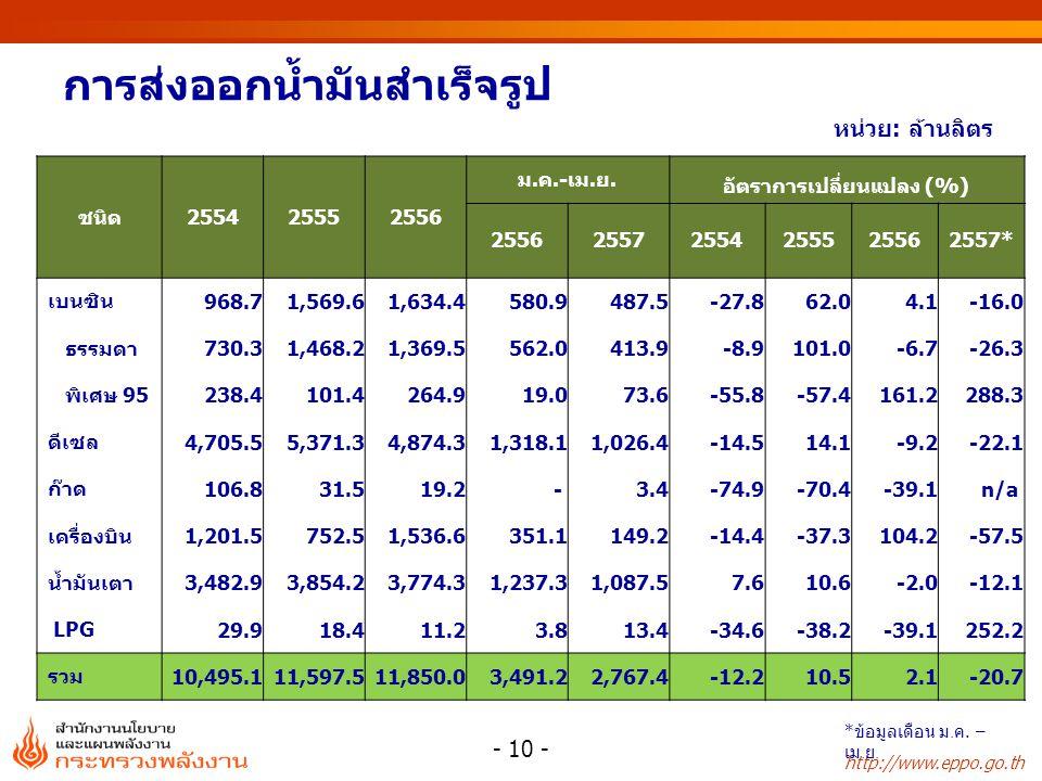 http://www.eppo.go.th หน่วย: ล้านลิตร ชนิด255425552556 ม.ค.-เม.ย.