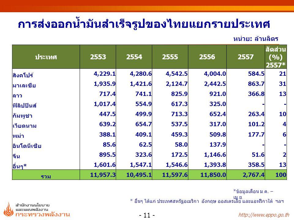 http://www.eppo.go.th หน่วย: ล้านลิตร การส่งออกน้ำมันสำเร็จรูปของไทยแยกรายประเทศ - 11 - * อื่นๆ ได้แก่ ประเทศสหรัฐอเมริกา อังกฤษ ออสเตรเลีย และแอฟริกาใต้ ฯลฯ ประเทศ25532554255525562557 สัดส่วน (%) 2557* สิงคโปร์ 4,229.14,280.64,542.54,004.0584.521 มาเลเซีย 1,935.91,421.62,124.72,442.5863.731 ลาว 717.4741.1825.9921.0366.813 ฟิลิปปินส์ 1,017.4554.9617.3325.0-- กัมพูชา 447.5499.9713.3652.4263.410 เวียดนาม 639.2654.7537.5317.0101.24 พม่า 388.1409.1459.3509.8177.76 อินโดนีเซีย 85.662.558.0137.9-- จีน 895.5323.6172.51,146.651.62 อื่นๆ* 1,601.61,547.11,546.61,393.8 358.513 รวม 11,957.310,495.111,597.611,850.02,767.4100 * ข้อมูลเดือน ม.