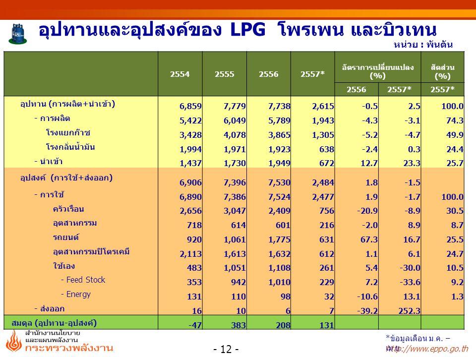 http://www.eppo.go.th อุปทานและอุปสงค์ของ LPG โพรเพน และบิวเทน 2554255525562557* อัตราการเปลี่ยนแปลง (%) สัดส่วน (%) 25562557* อุปทาน (การผลิต+นำเข้า) 6,8597,7797,7382,615-0.52.5100.0 - การผลิต 5,4226,0495,7891,943-4.3-3.174.3 โรงแยกก๊าซ 3,4284,0783,8651,305-5.2-4.749.9 โรงกลั่นน้ำมัน 1,9941,9711,923638-2.40.324.4 - นำเข้า 1,4371,7301,94967212.723.325.7 อุปสงค์ (การใช้+ส่งออก) 6,9067,3967,5302,4841.8-1.5 - การใช้ 6,8907,3867,5242,4771.9-1.7100.0 ครัวเรือน 2,6563,0472,409756-20.9-8.930.5 อุตสาหกรรม 718614601216-2.08.98.7 รถยนต์ 9201,0611,77563167.316.725.5 อุตสาหกรรมปิโตรเคมี 2,1131,6131,6326121.16.124.7 ใช้เอง 4831,0511,1082615.4-30.010.5 - Feed Stock 3539421,0102297.2-33.69.2 - Energy 1311109832-10.613.11.3 - ส่งออก 161067-39.2252.3 สมดุล (อุปทาน-อุปสงค์) -47383208131 หน่วย : พันตัน - 12 - * ข้อมูลเดือน ม.