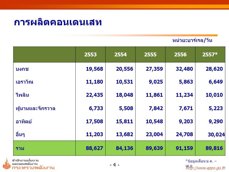 http://www.eppo.go.th โรงกลั่นความสามารถในการกลั่น (บาร์เรล/วัน) น้ำมันดิบ ใช้ในโรงกลั่น* (บาร์เรล/วัน) สัดส่วนการใช้ กำลังการกลั่น (%) ไทยออยล์ 275,000303,969111 บางจาก 120,00098,93482 เอสโซ่ 177,000149,30584 ไออาร์พีซี 215,000166,45577 อะโรเมติกส์และการกลั่น 145,000185,546128 สตาร์ปิโตรเลียมฯ 150,000124,05683 ระยองเพอริไฟเออร์ 17,000-- รวม 1,099,000 1,028,26594 การใช้กำลังการกลั่นของประเทศ ปี 2557 - 5 - * ข้อมูลเดือน ม.
