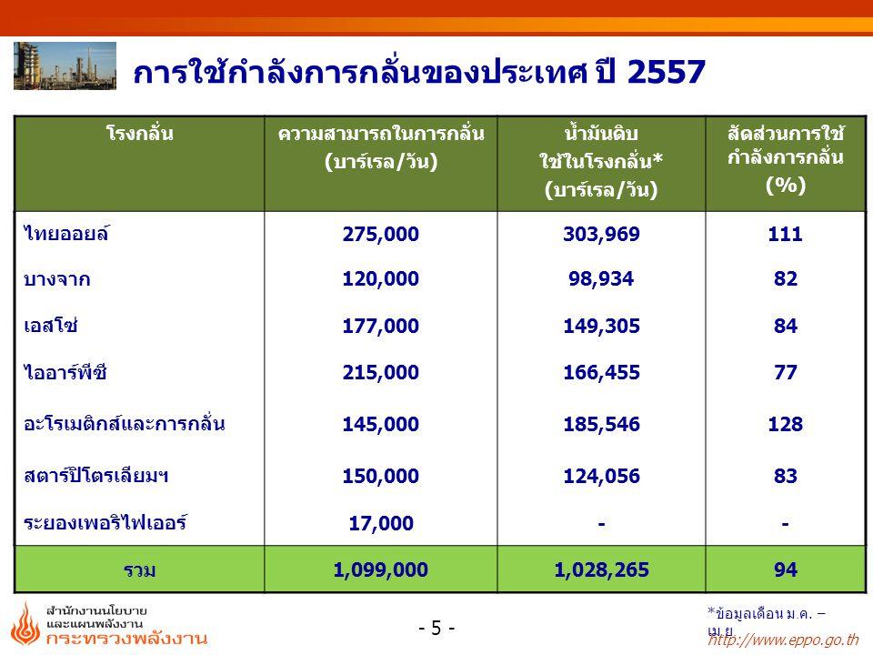 http://www.eppo.go.th การใช้กำลังการกลั่นของประเทศ ปี 2557 - 6 - BBL/D * ข้อมูลเดือน ม. ค. – เม. ย.