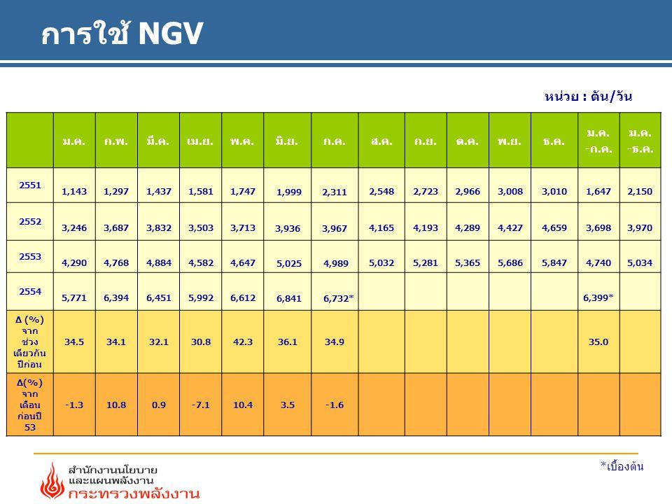 การใช้ NGV ม.ค.ก.พ.มี.ค.เม.ย.พ.ค.มิ.ย.ก.ค.ส.ค.ก.ย.ต.ค.พ.ย.ธ.ค.