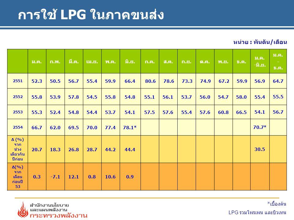 การใช้ LPG ในภาคขนส่ง ม.ค.ก.พ.มี.ค.เม.ย.พ.ค.มิ.ย.ก.ค.ส.ค.ก.ย.ต.ค.พ.ย.ธ.ค.
