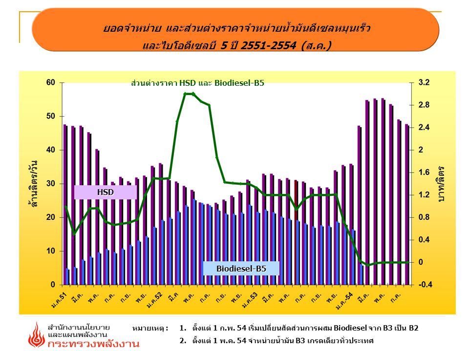 ยอดจำหน่าย และส่วนต่างราคาจำหน่ายน้ำมันดีเซลหมุนเร็ว และไบโอดีเซลบี 5 ปี 2551-2554 (ส.ค.) ส่วนต่างราคา HSD และ Biodiesel-B5 Biodiesel-B5 HSD หมายเหตุ :1.