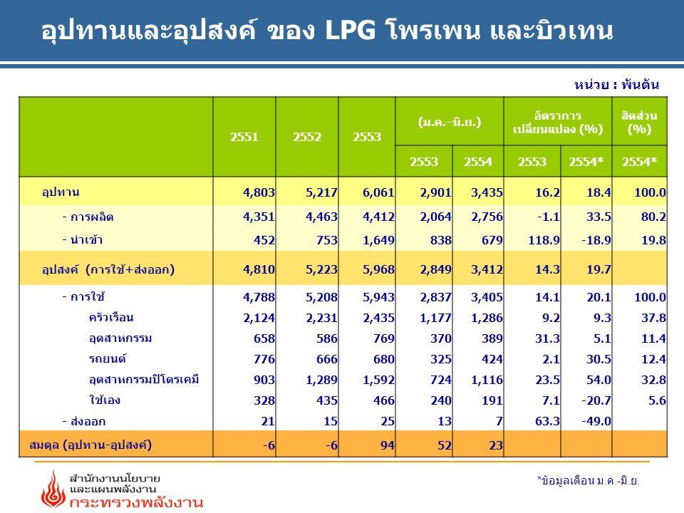 หน่วย : พันตัน อุปทานและอุปสงค์ ของ LPG โพรเพน และบิวเทน 255125522553 (ม.ค.–มิ.ย.) อัตราการ เปลี่ยนแปลง (%) สัดส่วน (%) 2553255425532554* อุปทาน 4,8035,2176,061 2,9013,43516.218.4100.0 - การผลิต 4,3514,4634,412 2,0642,756-1.133.580.2 - นำเข้า 4527531,649 838679118.9-18.919.8 อุปสงค์ (การใช้+ส่งออก) 4,8105,2235,968 2,8493,41214.319.7 - การใช้ 4,7885,2085,943 2,8373,40514.120.1100.0 ครัวเรือน 2,1242,2312,435 1,1771,2869.29.337.8 อุตสาหกรรม 658586769 37038931.35.111.4 รถยนต์ 776666680 3254242.130.512.4 อุตสาหกรรมปิโตรเคมี 9031,2891,592 7241,11623.554.032.8 ใช้เอง 328435466 2401917.1-20.75.6 - ส่งออก 211525 13763.3-49.0 สมดุล (อุปทาน-อุปสงค์) -6 94 5223 * ข้อมูลเดือน ม.