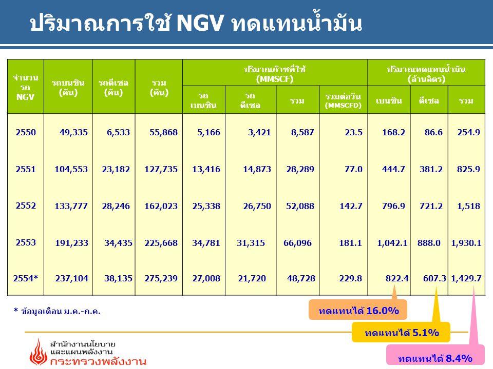 จำนวน รถ NGV รถบนซิน (คัน) รถดีเซล (คัน) รวม (คัน) ปริมาณก๊าซที่ใช้ (MMSCF) ปริมาณทดแทนน้ำมัน (ล้านลิตร) รถ เบนซิน รถ ดีเซล รวม รวมต่อวัน (MMSCFD) เบนซินดีเซลรวม 2550 49,335 6,53355,868 5,1663,421 8,587 23.5168.2 86.6254.9 2551 104,553 23,182 127,735 13,416 14,873 28,289 77.0 444.7 381.2 825.9 2552 133,777 28,246 162,023 25,33826,750 52,088 142.7 796.9 721.2 1,518 2553 191,233 34,435 225,668 34,78131,31566,096 181.1 1,042.1888.01,930.1 2554* 237,104 38,135 275,239 27,008 21,720 48,728 229.8 822.4 607.31,429.7 * ข้อมูลเดือน ม.ค.-ก.ค.