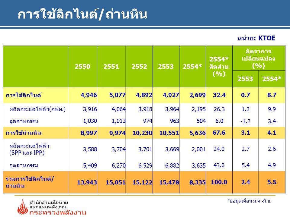 การใช้ลิกไนต์/ถ่านหิน หน่วย: KTOE 25502551255225532554* 2554* สัดส่วน (%) อัตราการ เปลี่ยนแปลง (%) 25532554* การใช้ลิกไนต์ 4,9465,0774,8924,9272,69932.4 0.78.7 ผลิตกระแสไฟฟ้า(กฟผ.) 3,9164,0643,9183,9642,19526.3 1.29.9 อุตสาหกรรม 1,0301,0139749635046.0 -1.23.4 การใช้ถ่านหิน 8,9979,97410,23010,5515,636 67.63.14.1 ผลิตกระแสไฟฟ้า (SPP และ IPP) 3,5883,7043,7013,6692,001 24.02.72.6 อุตสาหกรรม 5,4096,2706,5296,8823,635 43.65.44.9 รวมการใช้ลิกไนต์/ ถ่านหิน 13,94315,05115,12215,4788,335 100.02.45.5 * ข้อมูลเดือน ม.