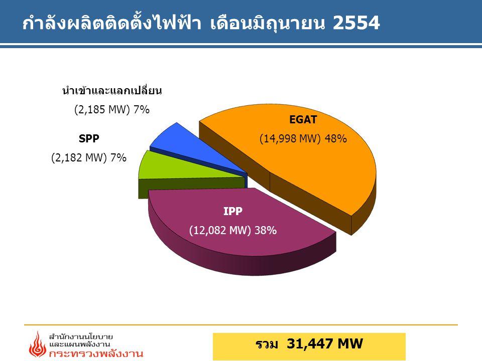 กำลังผลิตติดตั้งไฟฟ้า เดือนมิถุนายน 2554 รวม 31,447 MW EGAT (14,998 MW) 48% SPP (2,182 MW) 7% นำเข้าและแลกเปลี่ยน (2,185 MW) 7% IPP (12,082 MW) 38%
