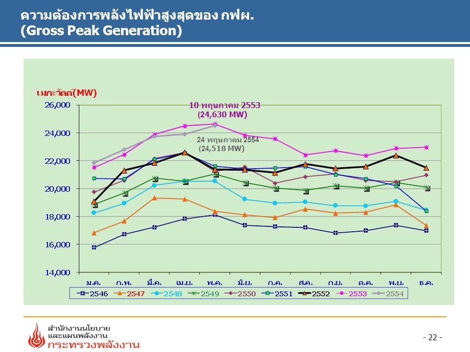 - 22 - 10 พฤษภาคม 2553 (24,630 MW) 24 พฤษภาคม 2554 (24,518 MW) ความต้องการพลังไฟฟ้าสูงสุดของ กฟผ.