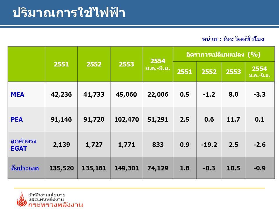 ปริมาณการใช้ไฟฟ้า หน่วย : กิกะวัตต์ชั่วโมง 255125522553 2554 ม.ค.-มิ.ย.