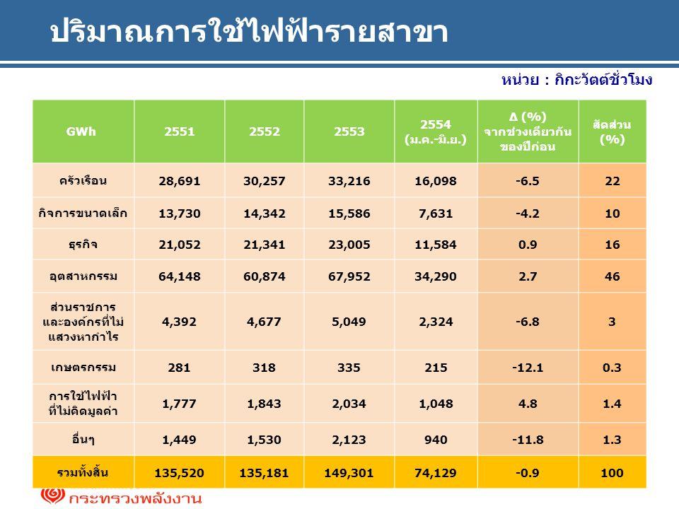 ปริมาณการใช้ไฟฟ้ารายสาขา หน่วย : กิกะวัตต์ชั่วโมง GWh 255125522553 2554 (ม.ค.-มิ.ย.) ∆ (%) จากช่วงเดียวกัน ของปีก่อน สัดส่วน (%) ครัวเรือน28,69130,25733,21616,098-6.522 กิจการขนาดเล็ก13,73014,34215,5867,631-4.210 ธุรกิจ21,05221,34123,00511,5840.916 อุตสาหกรรม64,14860,87467,95234,2902.746 ส่วนราชการ และองค์กรที่ไม่ แสวงหากำไร 4,3924,6775,0492,324-6.83 เกษตรกรรม281318335215-12.10.3 การใช้ไฟฟ้า ที่ไม่คิดมูลค่า 1,7771,8432,0341,0484.81.4 อื่นๆ1,4491,5302,123940-11.81.3 รวมทั้งสิ้น135,520135,181149,30174,129-0.9100