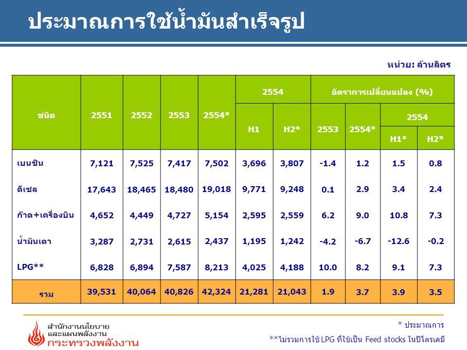 ประมาณการใช้น้ำมันสำเร็จรูป หน่วย: ล้านลิตร **ไม่รวมการใช้ LPG ที่ใช้เป็น Feed stocks ในปิโตรเคมี * ประมาณการ ชนิด2551255225532554* 2554อัตราการเปลี่ยนแปลง (%) H1H2*25532554* 2554 H1*H2* เบนซิน 7,1217,5257,417 7,5023,6963,807 -1.4 1.21.50.8 ดีเซล 17,64318,46518,480 19,0189,7719,248 0.1 2.93.42.4 ก๊าด+เครื่องบิน 4,6524,4494,727 5,1542,5952,559 6.2 9.010.87.3 น้ำมันเตา 3,2872,7312,615 2,4371,1951,242 -4.2 -6.7-12.6-0.2 LPG** 6,8286,8947,587 8,2134,0254,188 10.0 8.29.17.3 รวม 39,53140,06440,82642,32421,28121,0431.9 3.73.93.5