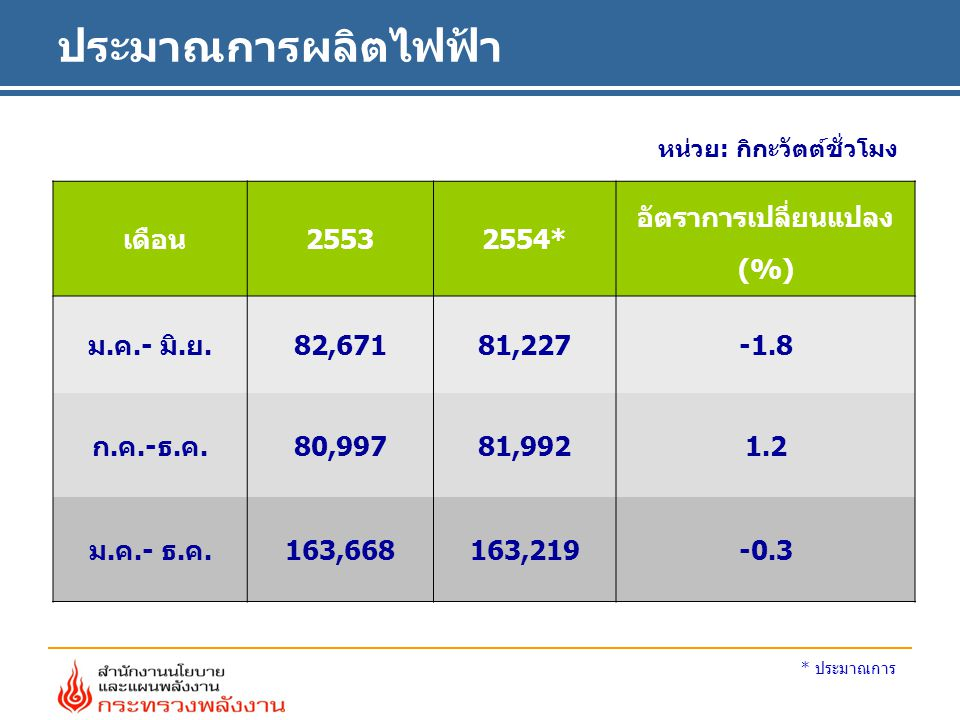 ประมาณการผลิตไฟฟ้า หน่วย: กิกะวัตต์ชั่วโมง เดือน25532554* อัตราการเปลี่ยนแปลง (%) ม.ค.- มิ.ย.82,67181,227-1.8 ก.ค.-ธ.ค.80,99781,9921.2 ม.ค.- ธ.ค.163,668163,219-0.3 * ประมาณการ