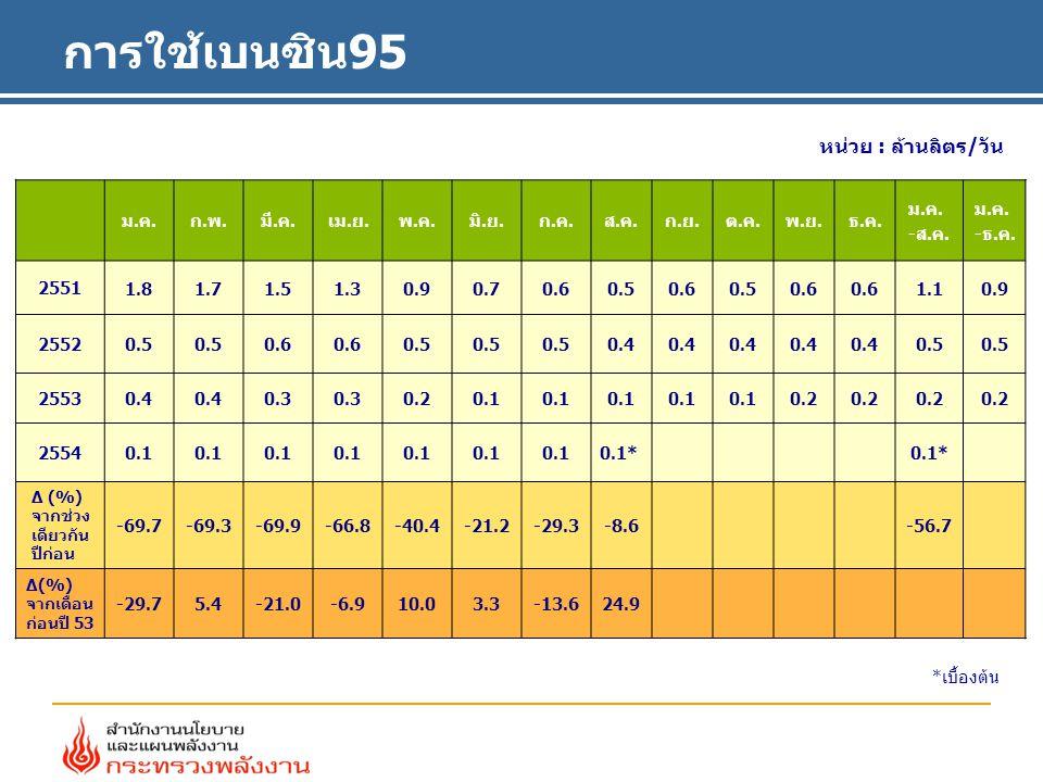 Gasohol 91 (E10) U 91 การใช้เบนซินธรรมดา ม.ค.-ส.ค.