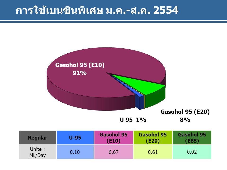 Gasohol 91 (E10) U 91 การใช้เบนซินพิเศษ ม.ค.-ส.ค.