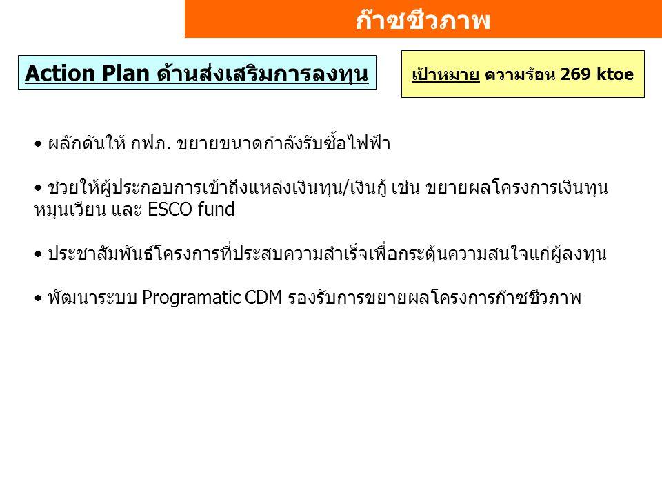 ก๊าซชีวภาพ เป้าหมาย ความร้อน 269 ktoe Action Plan ด้านส่งเสริมการลงทุน ผลักดันให้ กฟภ.